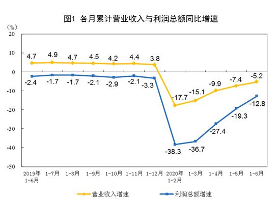 """""""1-6月全国规模以上工业企业利润下降12.8% 降幅收窄"""