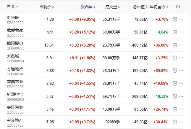 地产股收盘丨沪指收涨0.26%