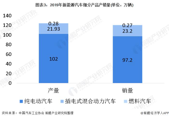 图表3:2019年新能源汽车细分产品产销量(单位:万辆)