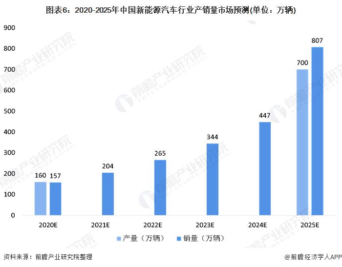 图表6:2020-2025年中国新能源汽车行业产销量市场预测(单位:万辆)