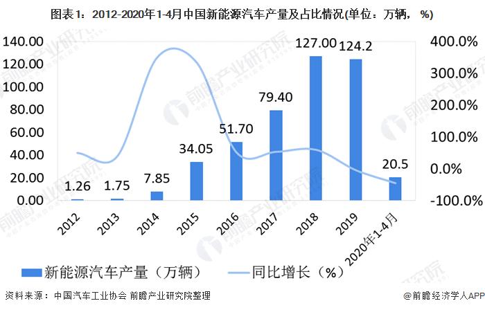 图表1:2012-2020年1-4月中国新能源汽车产量及占比情况(单位:万辆,