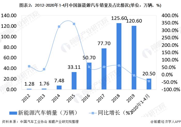 图表2:2012-2020年1-4月中国新能源汽车销量及占比情况(单位:万辆,%)