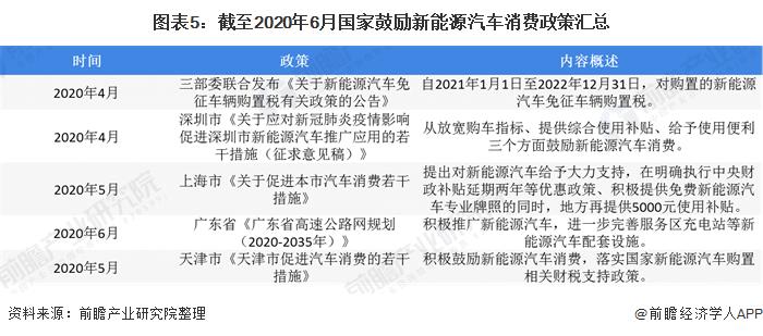 图表5:截至2020年6月国家鼓励新能源汽车消费政策汇总