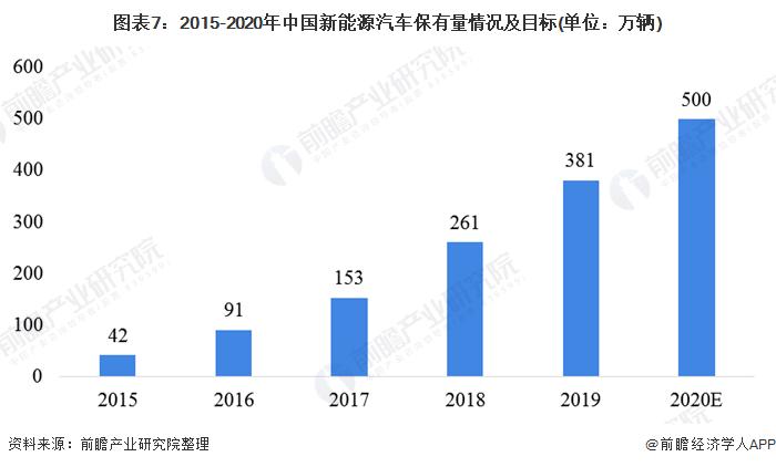 图表7:2015-2020年中国新能源汽车保有量情况及目标(单位:万辆)