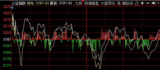 巨丰复盘:市场缩量调整 避险情绪下黄金板块大涨