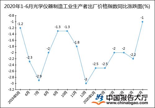 2020年1-6月光学仪器制造工业生产者出厂价格指数统计分析