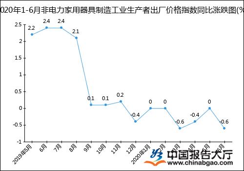 """""""2020年1-6月非电力家用器具制造工业生产者出厂价格指数统计分析"""