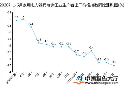 """""""2020年1-6月家用电力器具制造工业生产者出厂价格指数统计分析"""