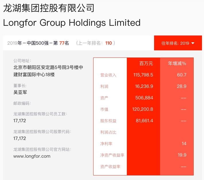 龙湖集团入选《财富》中国500榜排名71较上年升6个名次