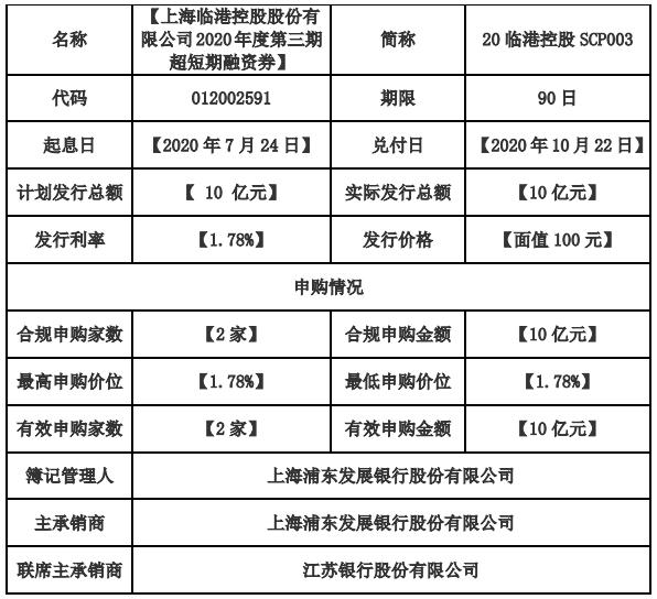 上海临港10亿元超短期融资券发行完成