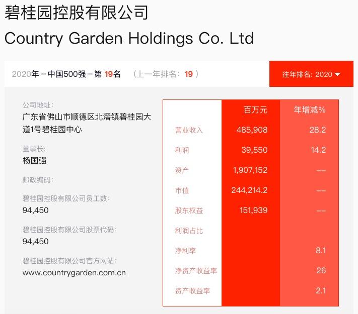 碧桂园入选《财富》中国500榜排名19
