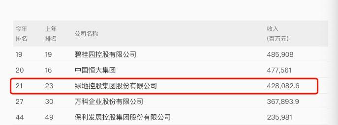 绿地控股入选《财富》中国500榜排名21