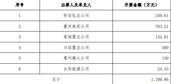 财信发展:为6家公司商业承兑汇票提供1799.86万元担保-中国网地产