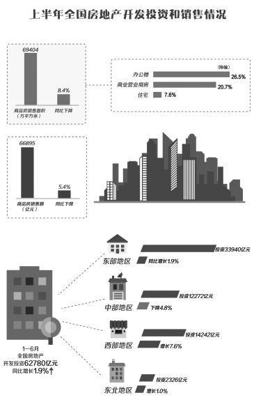 调控以稳为主 强化因城施策 房地产市场整体回暖