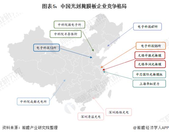 图表5:中国光刻掩膜板企业竞争格局