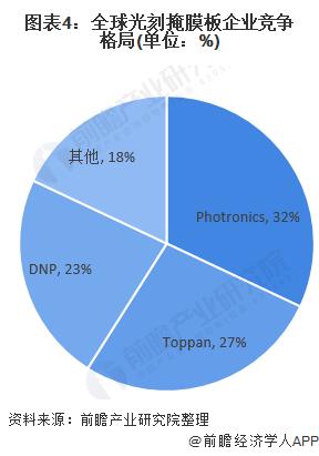 图表4:全球光刻掩膜板企业竞争格局(单位:%)