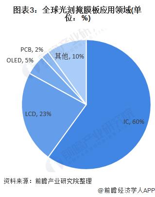 图表3:全球光刻掩膜板应用领域(单位:%)