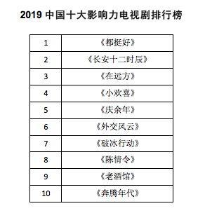 2019年最具代表性影视剧是啥 中国电影电视剧蓝皮书首发