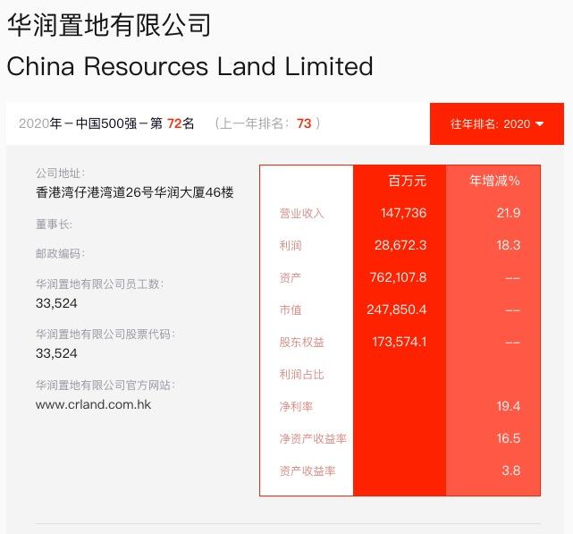 华润置地入选《财富》中国500榜排名72较上年上升1名