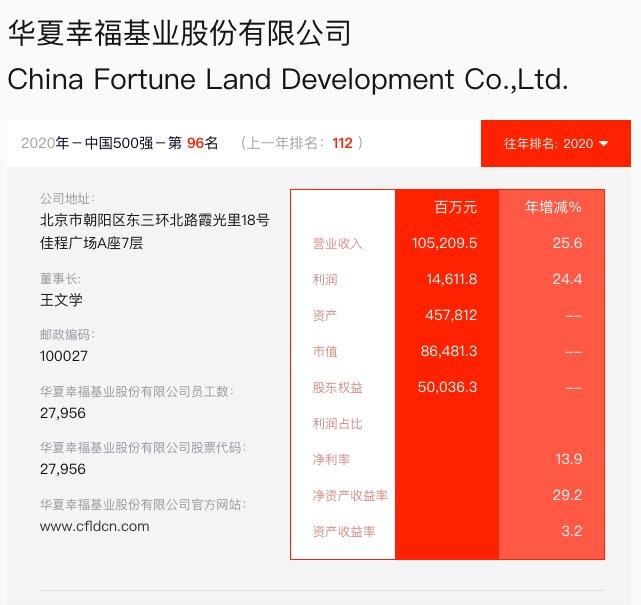 华夏幸福入选《财富》中国500榜排名96