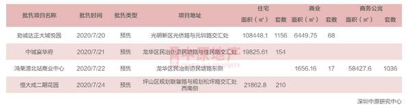 中原地产:上周深圳新房住宅成交562套 环比下降35.6%