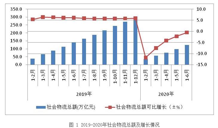 2020年上半年物流运行稳步复苏 物流总额为123.4万亿元