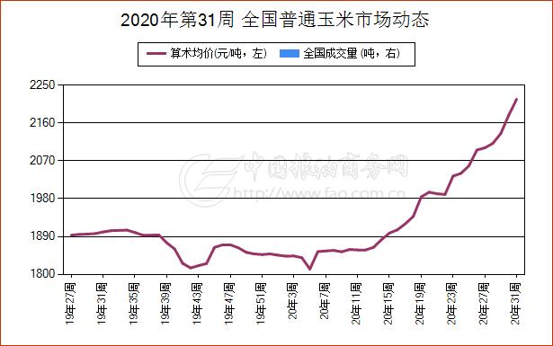 《【万和城平台最大总代】简讯:7月28日浙江省普通玉米现货报价维持稳定》
