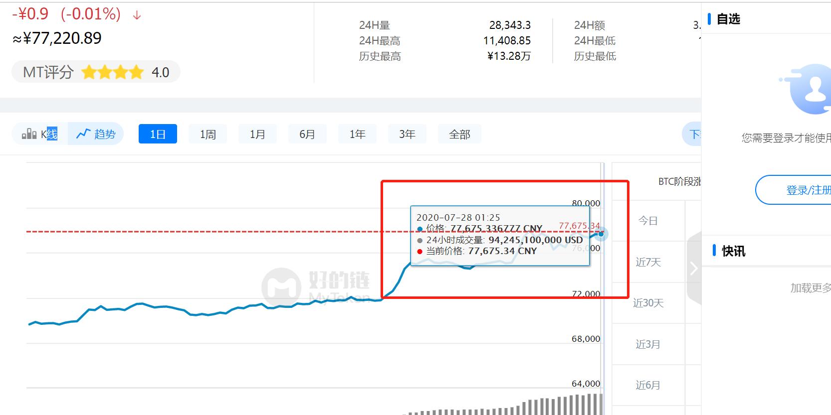 比特币突破11200美元 24小时成交额超900亿美元