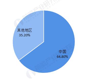 《【万和城注册链接】一文了解2020年全球与中国硅胶行业市场现状与竞争格局 中国为最大硅胶市场》