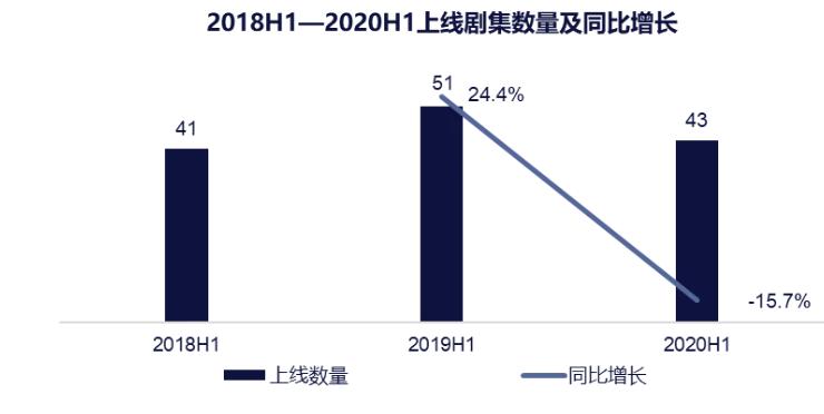猫眼发布《2020上半年剧集市场数据洞察》:7成观众追剧时间变长 口碑成剧集破圈关键