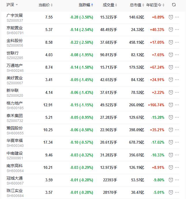 地产股收盘丨沪指收涨0.71%
