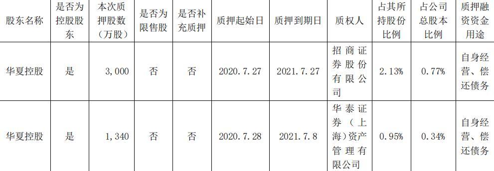 华夏幸福:华夏控股质押共计4340万股股份-中国网地产