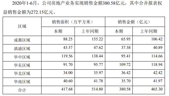 蓝光发展:前6月合约销售金额380.58亿元