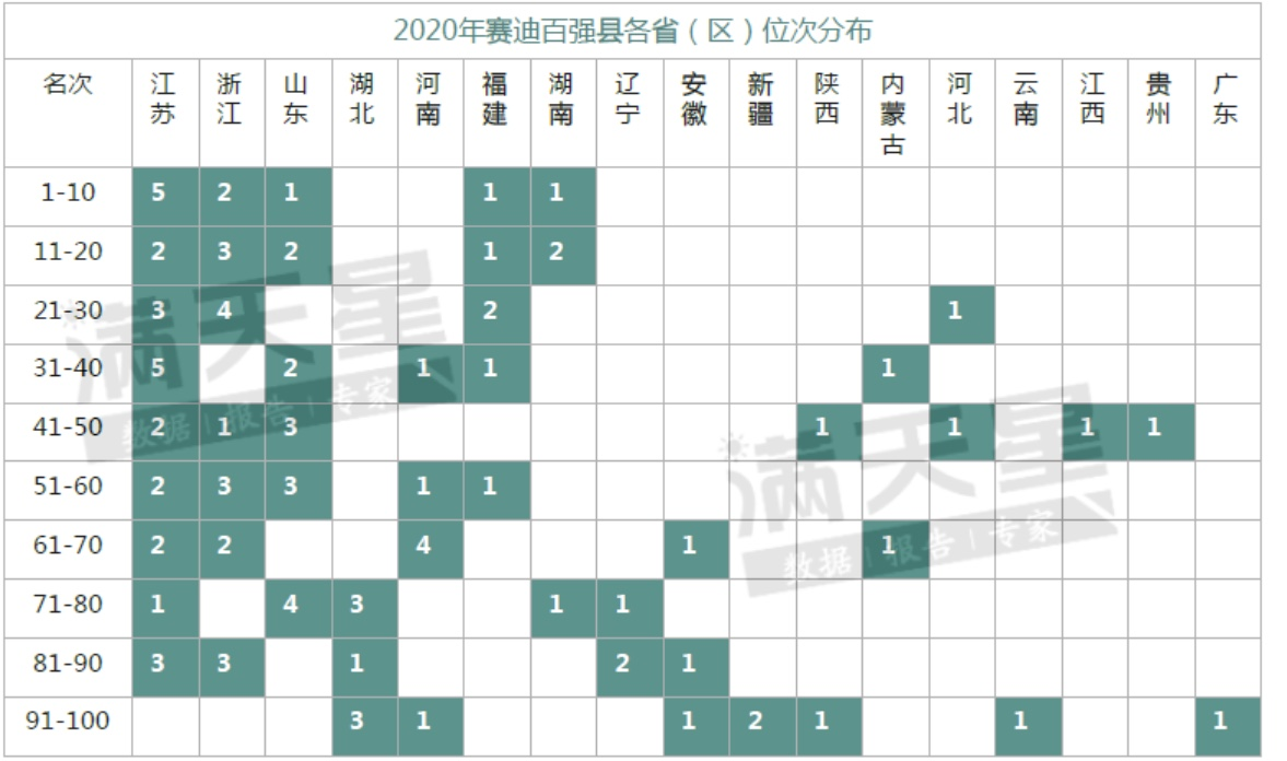2020年赛迪百强县各省(区)位次分布