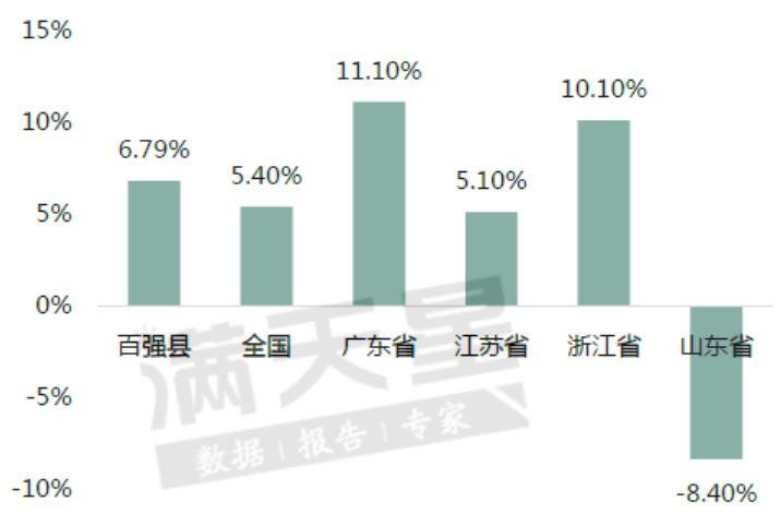 百强县与全国及部分省份2019年固定投资总额增速对比图