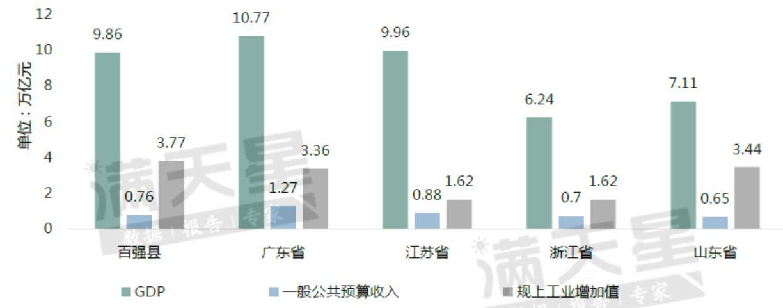 百强县与粤江浙鲁四省2019年经济规模对比图