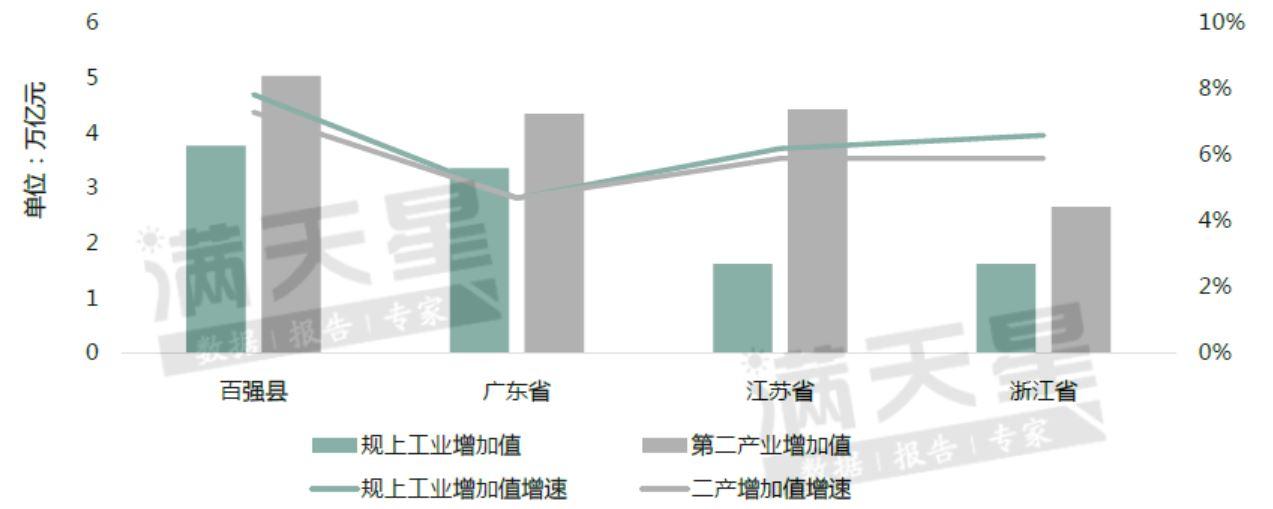 百强县与粤江浙鲁四省2019年工业数值对比图