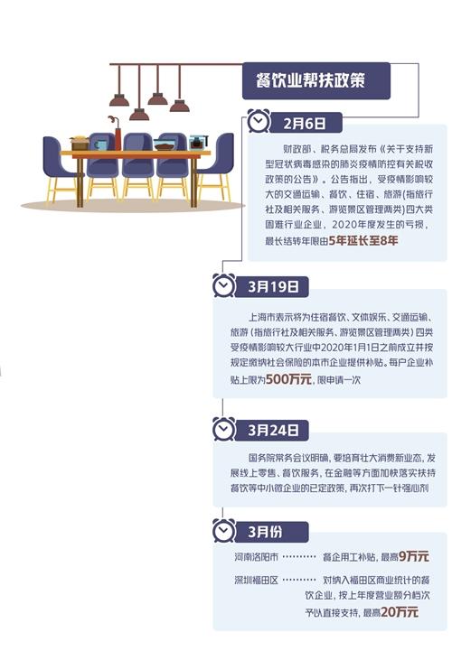 餐饮业复苏之路怎么走——对近期北京、广州等地餐饮业调查