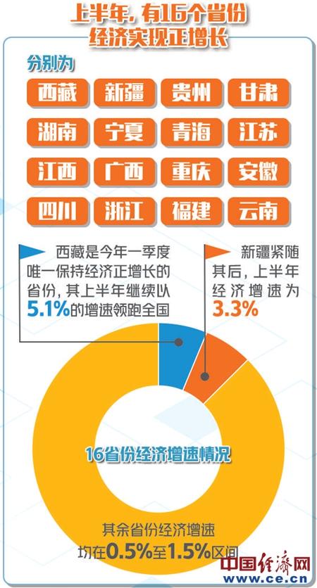 30省份发布上半年经济成绩单 各地稳步复苏态势明显