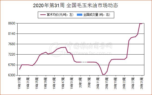 《【万和城娱乐代理注册】7月29日安徽省毛玉米油现货报价维持稳定》