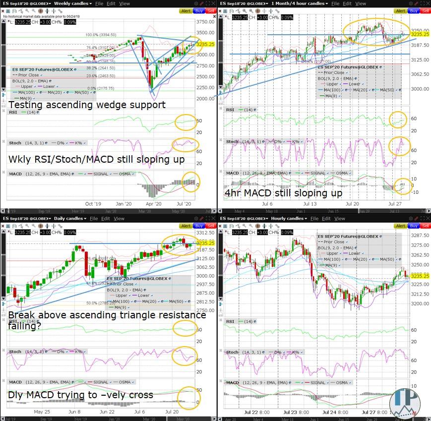 盈透证券:标普500指数期货日线图MACD尝试负向交叉
