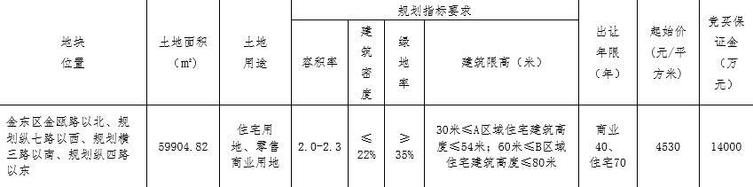 万固5.51亿元竞得浙江金华金东区1宗商住用地 溢价率103.09%