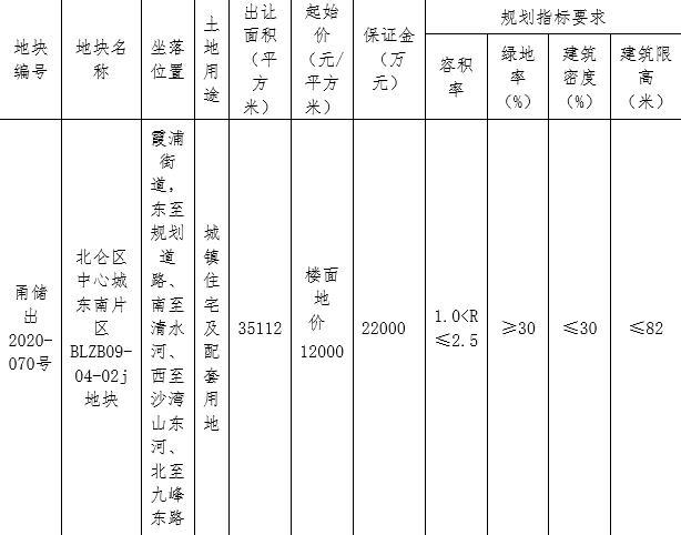宁波20.13亿元出让3宗地块 金地11.81亿元竞得1宗