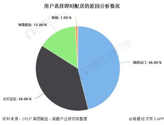 2020年中国即时配送行业发展现状分析 餐饮外卖品类订单量有所减少