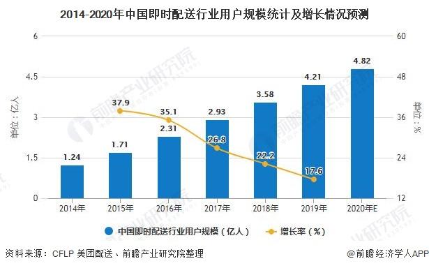 2014-2020年中国即时配送行业用户规模统计及增长情况预测