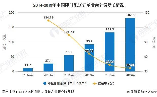 2014-2019年中国即时配送订单量统计及增长情况