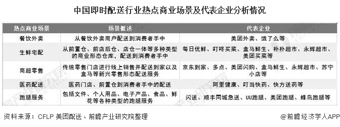 中国即时配送行业热点商业场景及代表企业分析情况