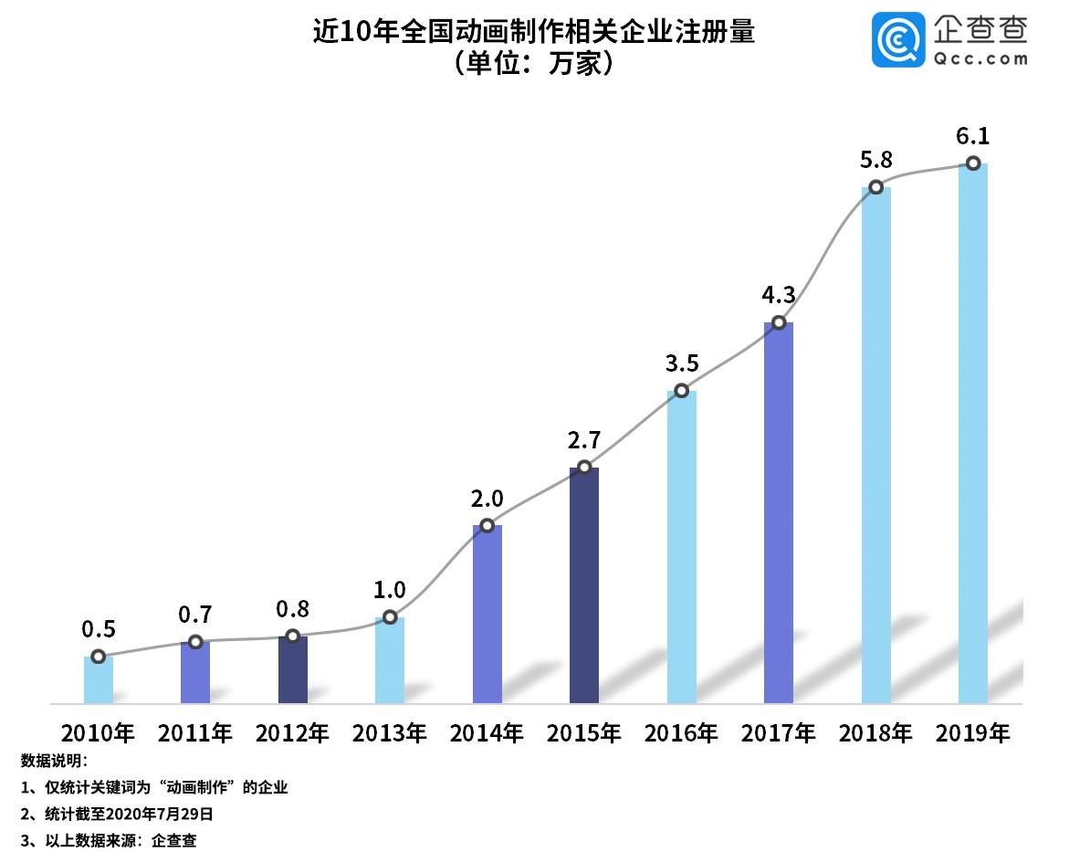国产动画强势崛起:2019年新增企业6.1万家 北京居首