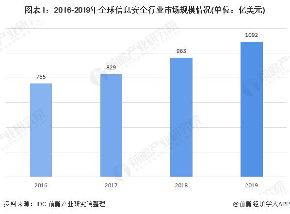 2020年中国信息安全行业市场规模与发展前景分析 行业增速有所放缓【组图】