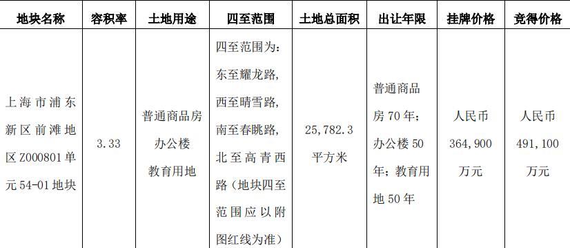 <a href=http://600663.jtxxol.com class=red>陆家嘴</a>:49.11亿元竞得上海浦东1宗住宅用地-中国网地产